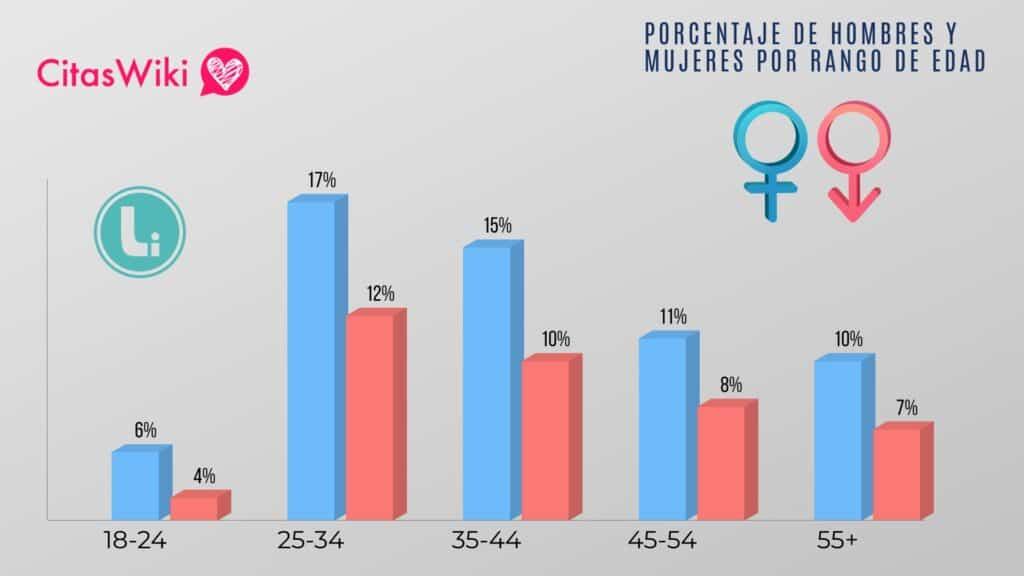 gráfico de Porcentaje de Hombres y Mujeres en Liruch por rango de Edad.