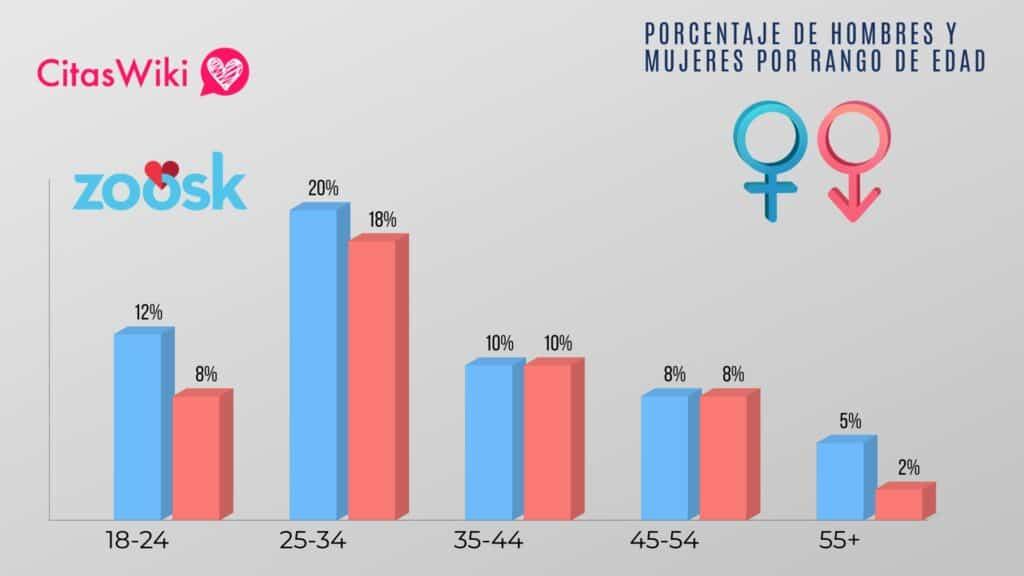 gráfico de porcentaje de hombres y mujeres que utilizan la página de citas Zoosk. Muestra el rango de edades y el género.