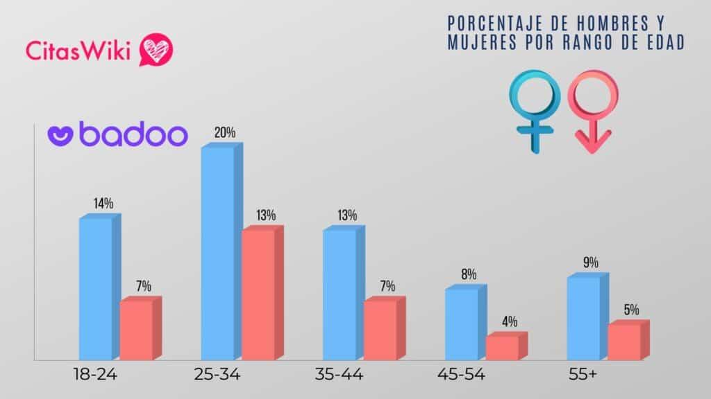 Estadísticas y Actividad de Badoo España 1